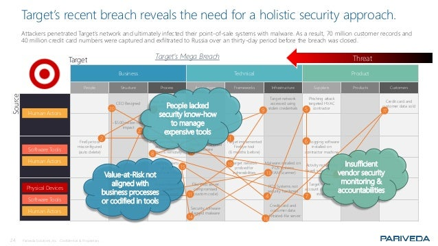 24 Pariveda Solutions, Inc. Confidential & Proprietary. Target's recent breach reveals the need for a holistic security ap...