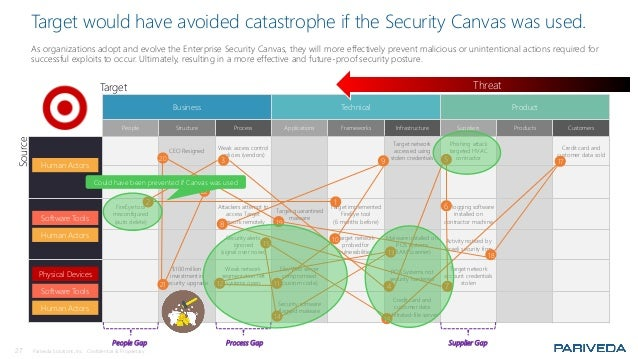 27 Pariveda Solutions, Inc. Confidential & Proprietary. Target would have avoided catastrophe if the Security Canvas was u...