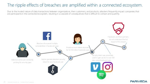 30 Pariveda Solutions, Inc. Confidential & Proprietary. The ripple effects of breaches are amplified within a connected ec...