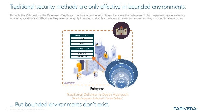 3 Pariveda Solutions, Inc. Confidential & Proprietary. Traditional security methods are only effective in bounded environm...
