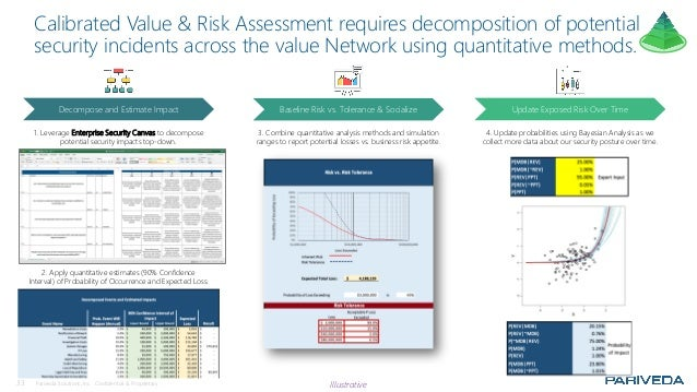 33 Pariveda Solutions, Inc. Confidential & Proprietary. Calibrated Value & Risk Assessment requires decomposition of poten...