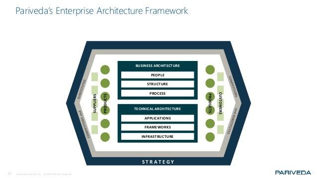 35 Pariveda Solutions, Inc. Confidential & Proprietary. Pariveda's Enterprise Architecture Framework BUSINESS ARCHITECTURE...