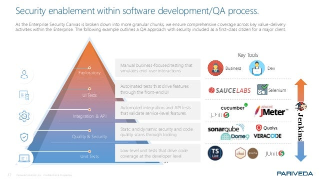 37 Pariveda Solutions, Inc. Confidential & Proprietary. Security enablement within software development/QA process. As the...