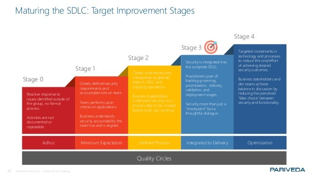 38 Pariveda Solutions, Inc. Confidential & Proprietary. Maturing the SDLC: Target Improvement Stages Reactive response to ...