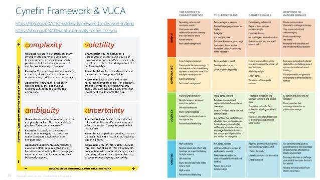 39 Pariveda Solutions, Inc. Confidential & Proprietary. Cynefin Framework & VUCA https://hbr.org/2007/11/a-leaders-framewo...