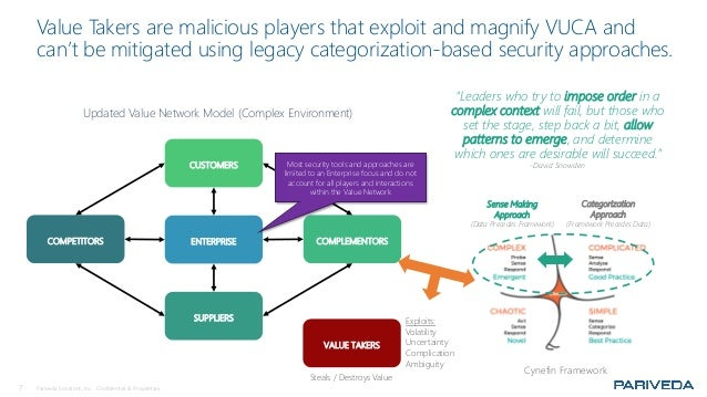 7 Pariveda Solutions, Inc. Confidential & Proprietary. Value Takers are malicious players that exploit and magnify VUCA an...
