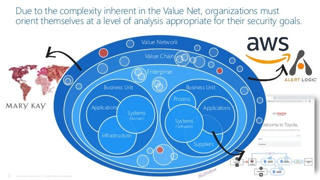 8 Pariveda Solutions, Inc. Confidential & Proprietary. Due to the complexity inherent in the Value Net, organizations must...