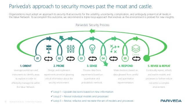 10 Pariveda Solutions, Inc. Confidential & Proprietary. Pariveda's approach to security moves past the moat and castle. Or...