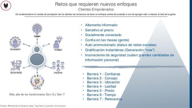 Status De Auto Confiança: Central America Region 2014