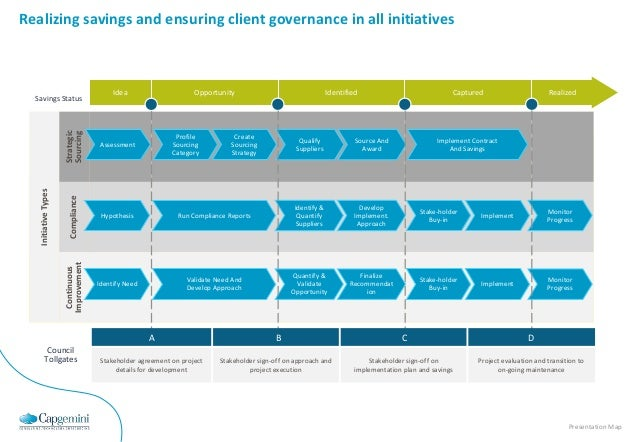 Realize accelerated savings through effective category management + s….