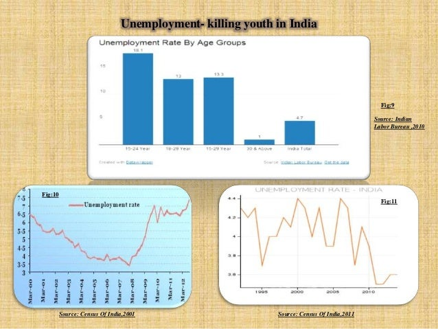 Unemployment and its remedies in india