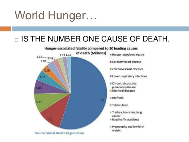Poverty and world hunger