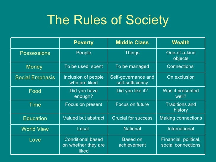 describe how poverty social class and Class is a relative social rank in terms of income, wealth, education,  as the  dominant group, people on the higher end of the class spectrum, and institutions  get to define  in our definition of class, poverty is more than an economic  measure.