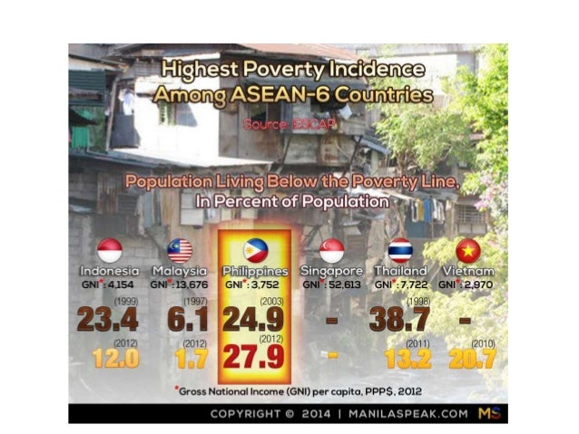 fast fact on poverty in philippines From children international, some fast facts about the philippines  fact, more  than 25% of the filipino population lives below the poverty line.