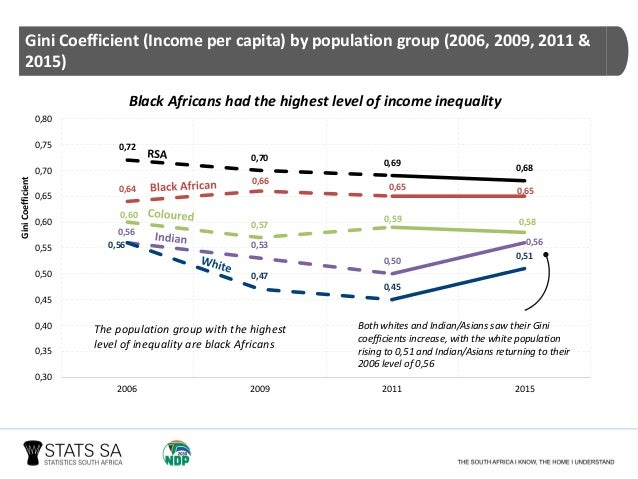 poverty trends in south africa 2017 pdf