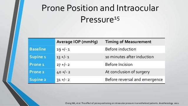 Prone Position and Intraocular Pressure15 Average IOP (mmHg) Timing of Measurement Baseline 19 +/- 1 Before induction Supi...