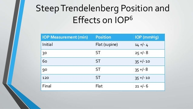 SteepTrendelenberg Position and Effects on IOP6 IOP Measurement (min) Position IOP (mmHg) Initial Flat (supine) 14 +/- 4 3...