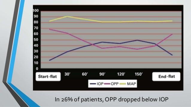 In 26% of patients, OPP dropped below IOP