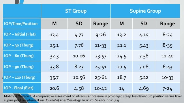 TitleST Group Supine Group IOP/Time/Position M SD Range M SD Range IOP – Initial (Flat) 13.4 4.73 9-26 13.2 4.15 8-24 IOP ...