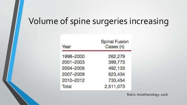 Volume of spine surgeries increasing Rubin.Anesthesiology. 2016.