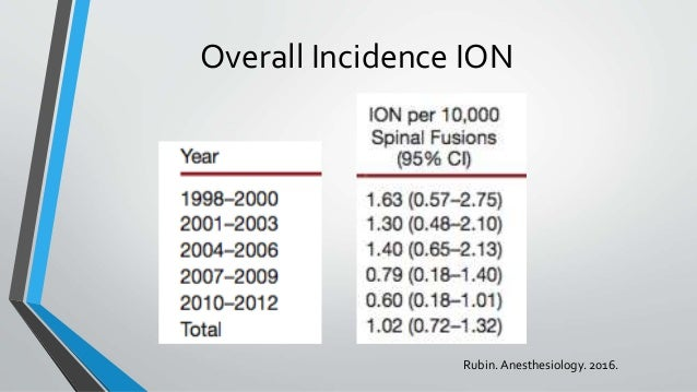 Overall Incidence ION Rubin.Anesthesiology. 2016.