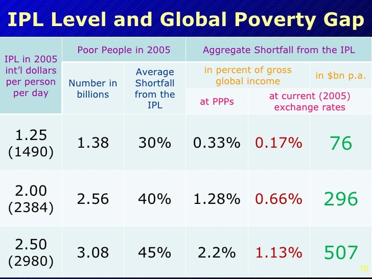 World Poverty Global Justice And Human Rights - Number of poor in the world