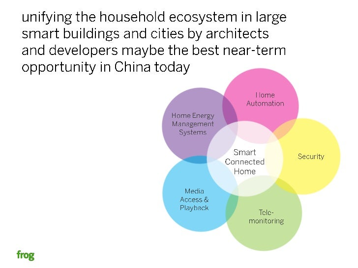 The Smart Home Opportunity in China