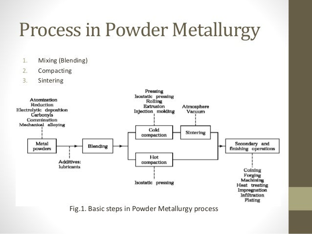 process of powder metallurgy Powder metallurgy is a metalworking process for forming precision metal components from metal powders by compacting in a die.