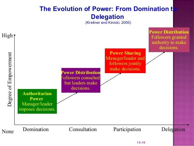 The Evolution of Power: From Domination to                                                   Delegation                   ...