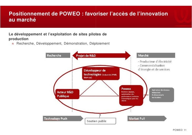 Positionnement de POWEO : favoriser l'accès de l'innovation au marché  Le développement et l'exploitation de sites pilotes...