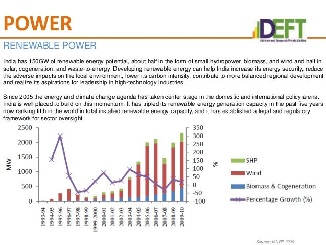 alternative energy sector in india The ministry of new and renewable energy provides data regarding progress in the non-conventional energy sector power in india renewable energy in india wind.