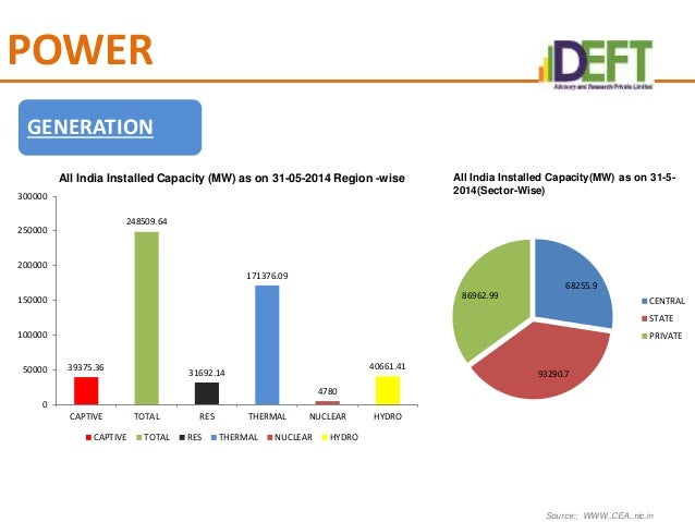 POWER GENERATION IN INDIA PDF