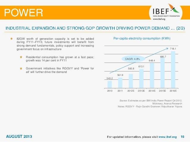 Electricity Consumption Per Capita In India 2013