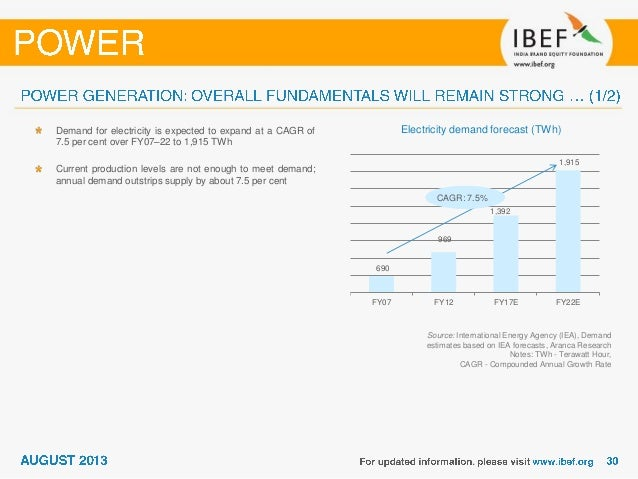 Electricity Demand Forecast India