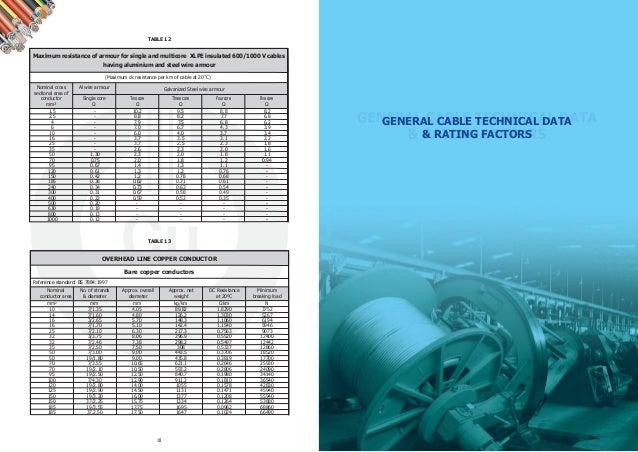 Oman cable catalogue pdf