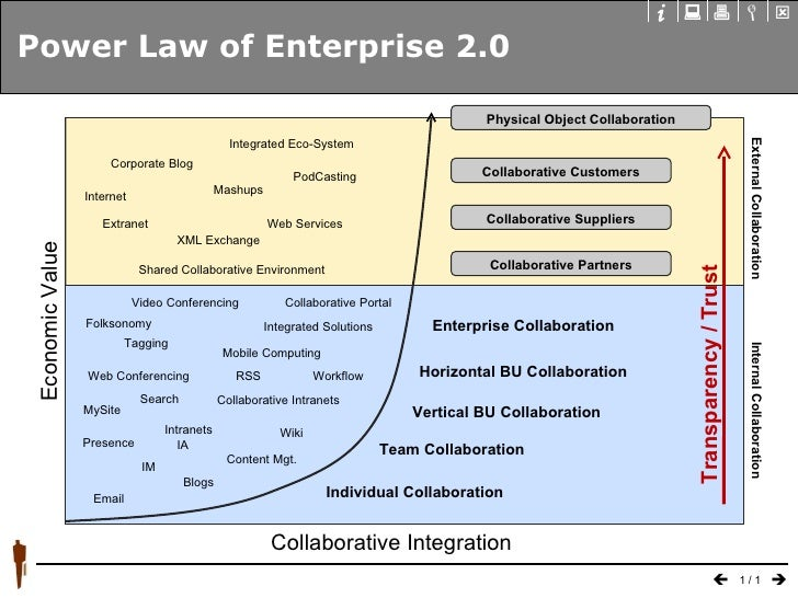 Power Law of Enterprise 2.0 Internal Collaboration Collaborative Customers Collaborative Suppliers Collaborative Partners ...