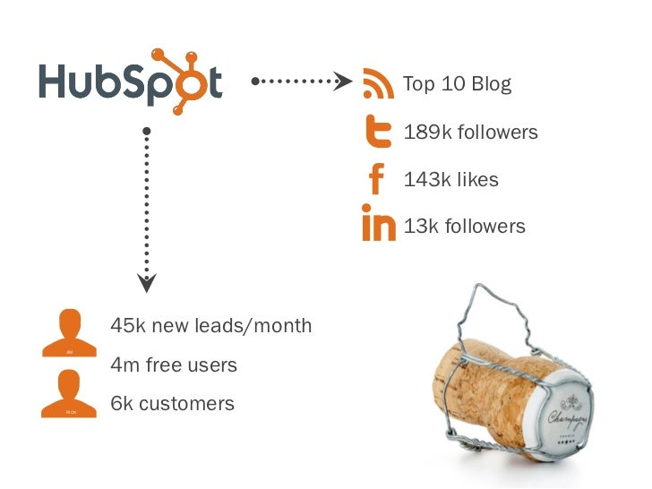 How to Use the Power of Inbound Marketing to Generate Leads Online Slide 3