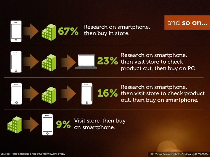 Research on smartphone,                                                                                            and so ...