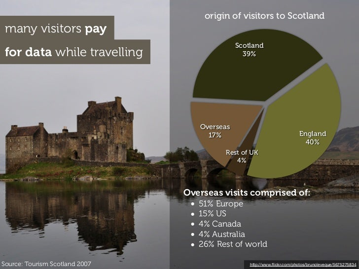 origin of visitors to Scotland many visitors pay                                                Scotland for data while tr...