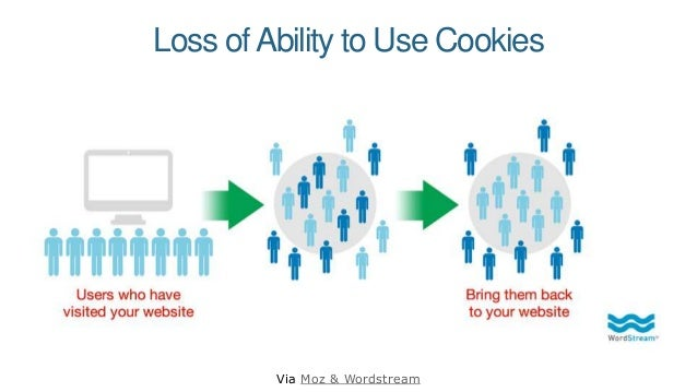 Loss ofAbility to Use Cookies Via Moz & Wordstream