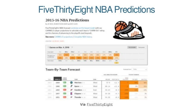 FiveThirtyEight NBAPredictions Via FiveThirtyEight