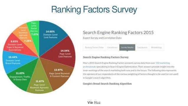 Ranking Factors Survey Via Moz