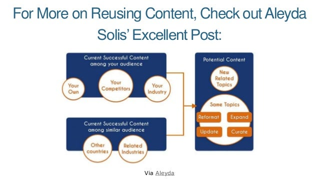 For More on Reusing Content, Check outAleyda Solis'Excellent Post: Via Aleyda