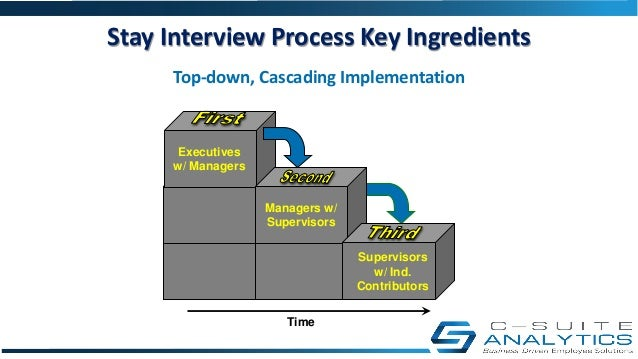 The Power Of Stay Interviews For Employee Engagement