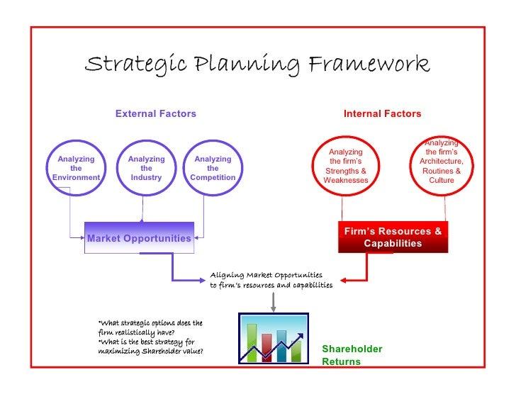 Strategic Planning Framework                External Factors                                                     Internal ...
