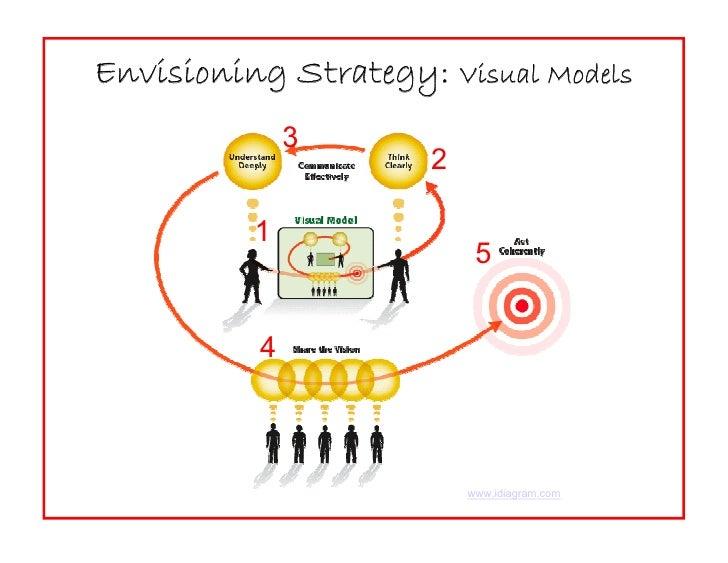 Envisioning Strategy: Visual Models               3                      2            1                           5       ...