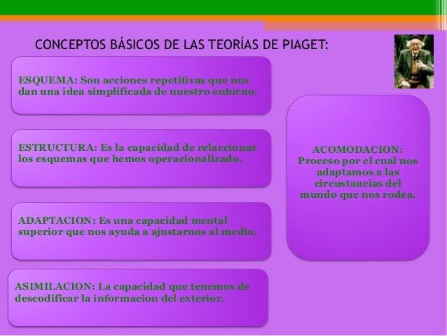 CONCEPTOS BÁSICOS DE LAS TEORÍAS DE PIAGET: ESQUEMA: Son acciones repetitivas que nos dan una idea simplificada de nuestro...