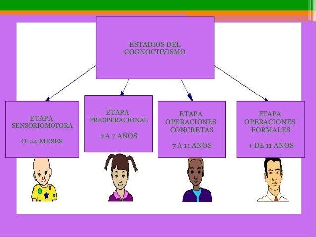 ESTADIOS DEL COGNOCTIVISMO ETAPA SENSORIOMOTORA O-24 MESES ETAPA PREOPERACIONAL 2 A 7 AÑOS ETAPA OPERACIONES CONCRETAS 7 A...