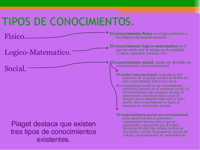 TIPOS DE CONOCIMIENTOS. Fisico. Logico-Matematico. Social. El conocimiento físico es el que pertenece a los objetos del mu...