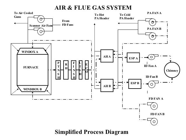 power plant logic diagram wiring diagram u2022 rh championapp co Power Plant Diagram Simple Hydro Power Plant Diagram